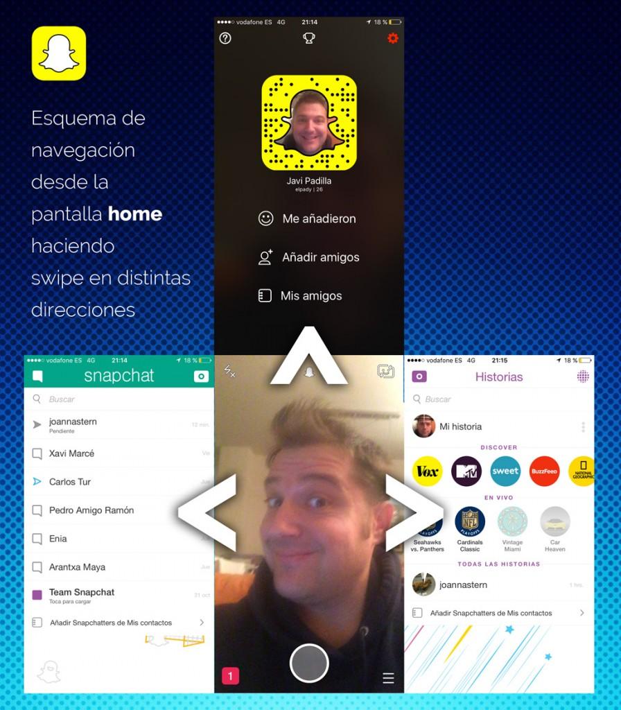 Esquema de uso de Snapchat